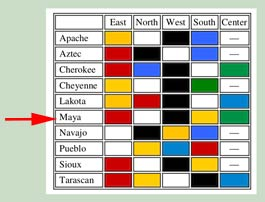 Pic 2: A sample of colour schemes from Mesoamerican and North American cultures