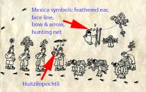 Pic 8: Page 4 of the Codex Boturini: Huitzilopochtli re-names the Aztecs 'Mexica' and gives them their symbolic attributes