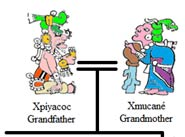 Pic 5: Graphic of Xpiyacoc and Xmucane at the top of a 'Who's Who in the Popol Vuh' family tree