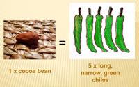 1 cocoa bean= 5 long narrow green chiles