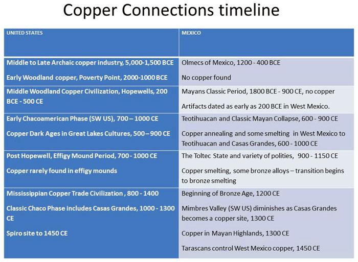 Olmec People Mesoamerican Copper: A...