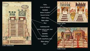 Pic 11: The Great Temple of Tenochtitlan, illustrated by Aztec writers in the sixteenth century