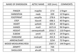 Pic 3: List of Aztec linear measurements