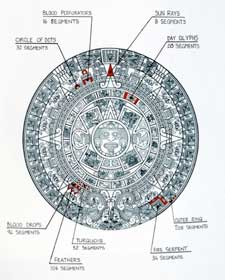 Pic 5: Aztec sun stone showing the various segments in the design