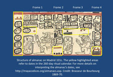 Pic 5: Almanac structure, Codex Madrid, with frames (dates) highlighted