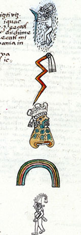 Pic 5: (Top to bottom:) Ehécatl, lightning, Tlaloc, rainbow, Itzlacoliuhqui; Tepepulco Manuscript fol. 282v (detail)