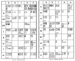 Pic 3: Maya syllabary, from 'Maya Hieroglyphic Workbook' by J. Kathryn Josserandt and Nicholas A. Hopkins*