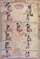 Pic 9: Genealogía de los príncipes mexicanos (Biblioteca Nacional de Francia, Paris). El fragmento muestra el matrimonio del hijo de Itzcoatl con la hija de Motecuhzoma I y la descendencia de ambos